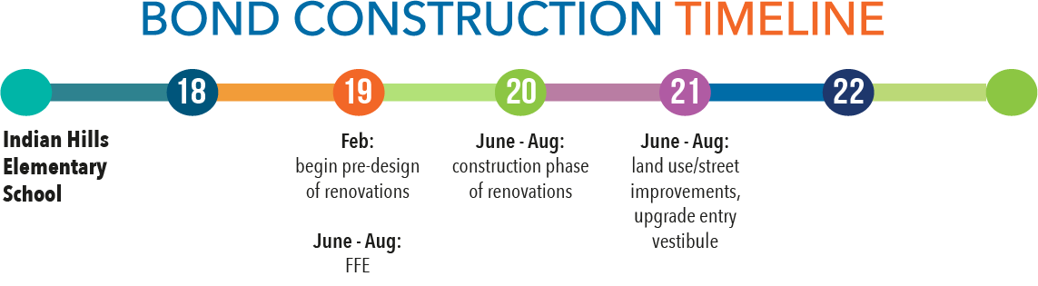 Bond construction timeline - Indian Hills