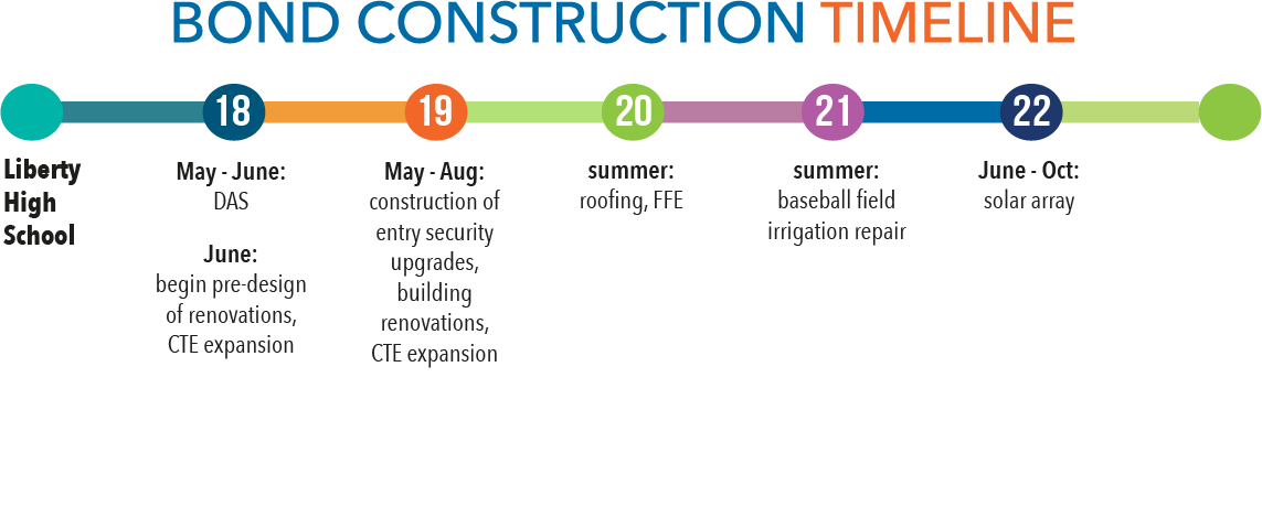construction timeline for Liberty
