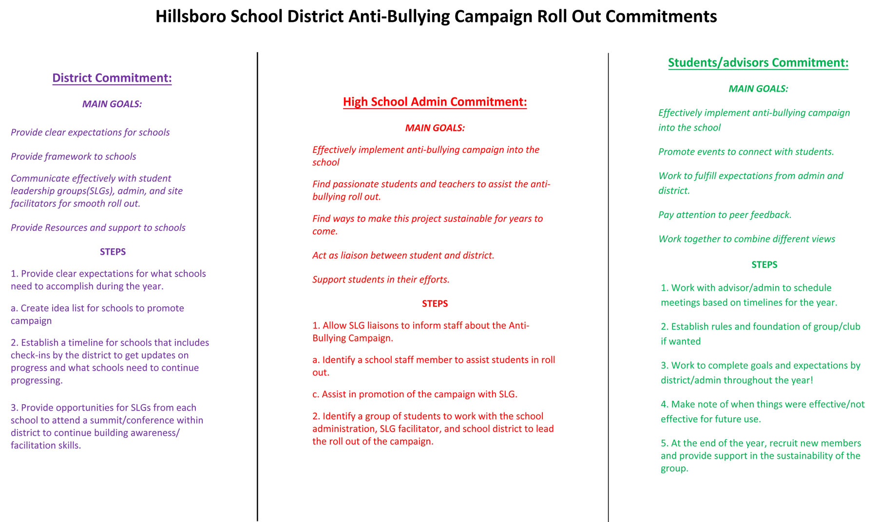 2015-16 Anti-Bullying Campaign Roll-Out Commitments