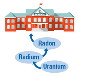 graphic showing how radon gas enters buildings
