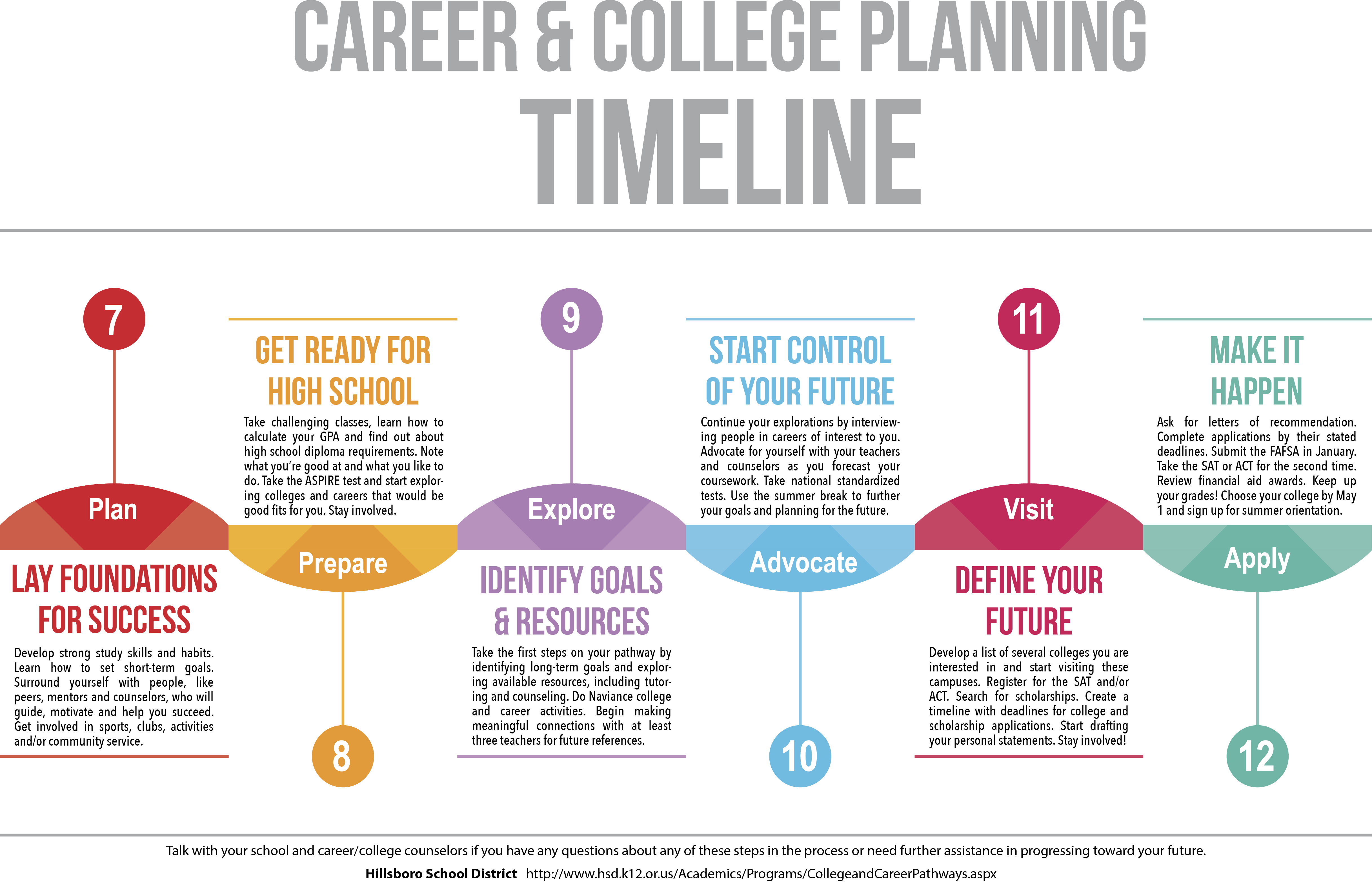 timeline graphic for career and college planning
