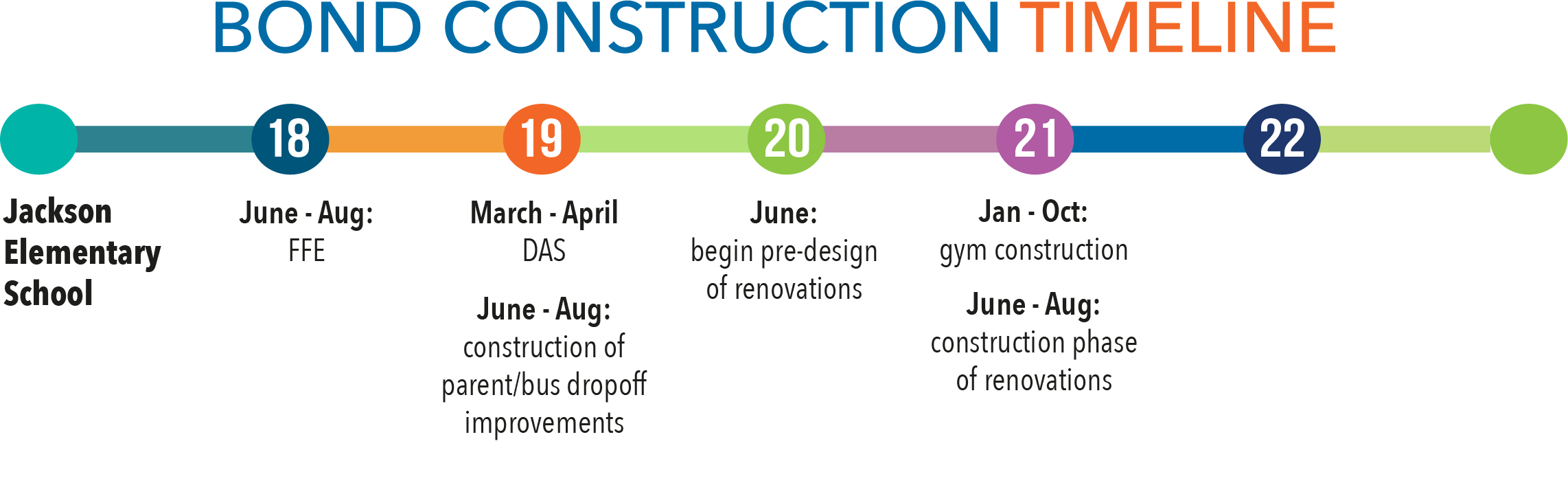 Bond construction timeline - Jackson