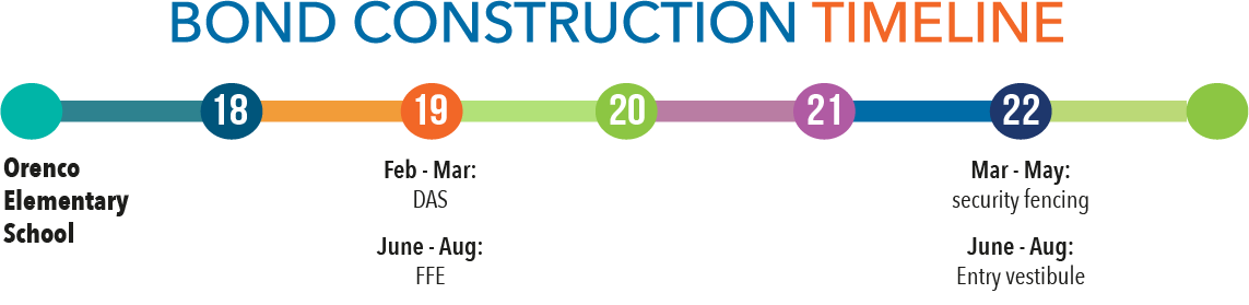 Bond construction timeline - Orenco